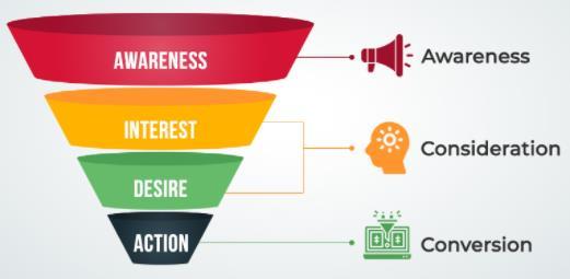 销售漏斗阶段、定义和流程