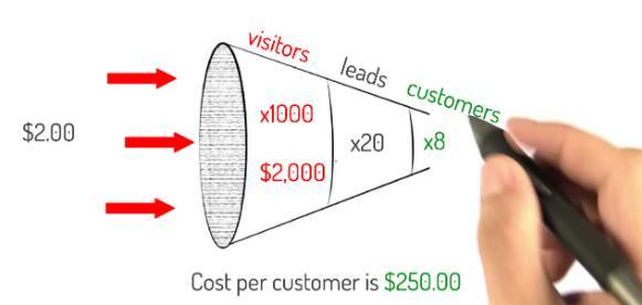 客户获取成本的定义及计算公式