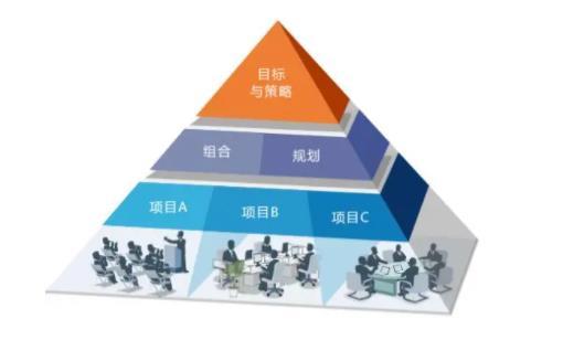 高效的项目管理方法和示例