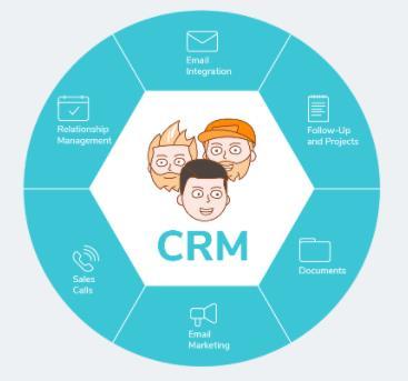 成功实施小型企业CRM的15个步骤